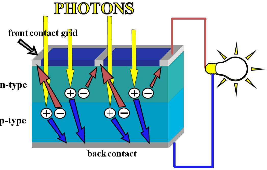 cara membuat sel surya dapat dilihat di artikel Pembuatan Sel Surya