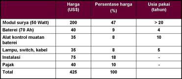 tabel-harga-sel.jpg