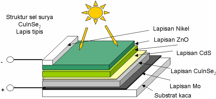 Penelitian Energi Surya