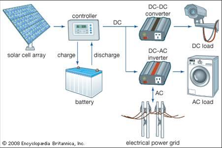 Membuat sel surya sendiri bagian 2 proses pembuatan sel surya gambar 9 ccuart Images